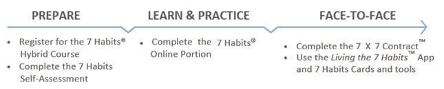 7habit-hyrbid-prepare